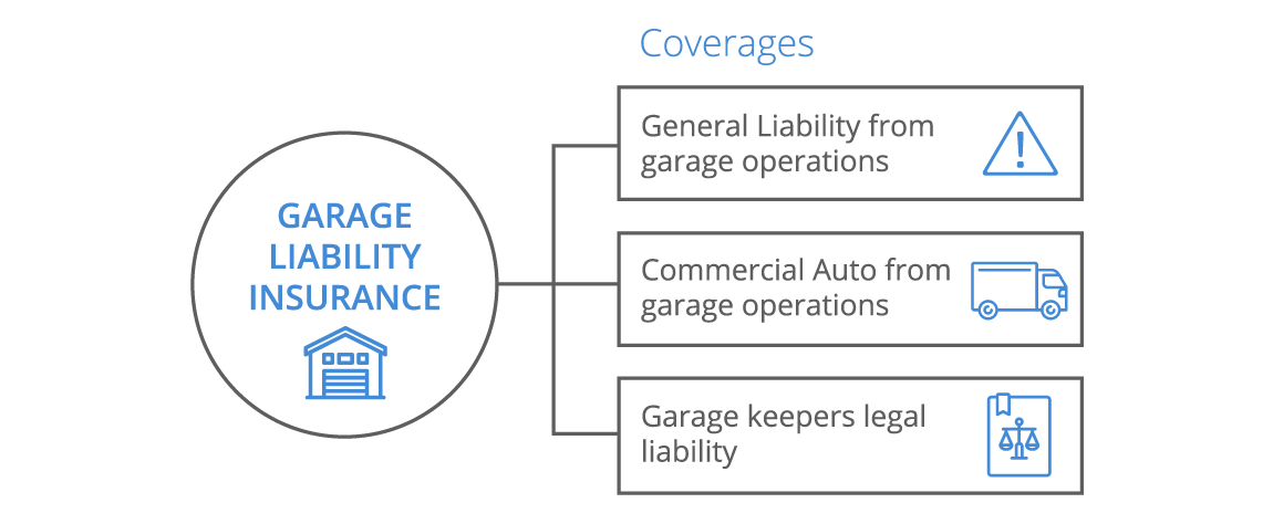 Perfect Garage Liability Infographic   Desktop ...