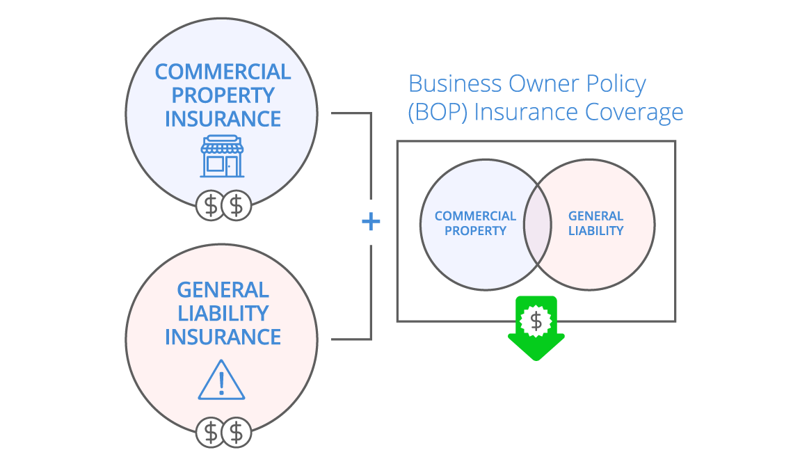 Business Owners Policy (BOP) Infographic - desktop