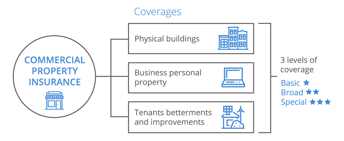 Commercial property insurance for small business coverwallet for Building construction types for insurance