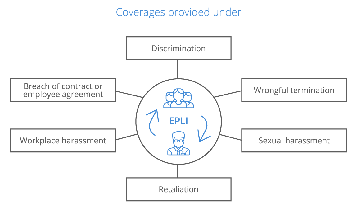 Employment Practices Liability Insurance (EPLI)