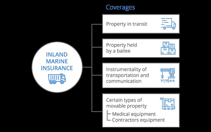 Inland Marine Infographic - desktop