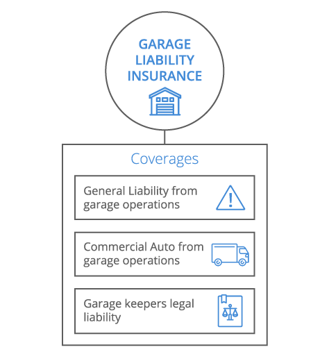 Attractive Garage Liability Infographic   Desktop Garage Liability Infographic   Mobile