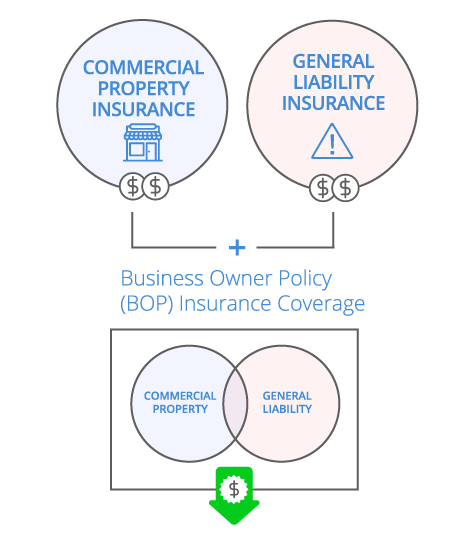 Business Owners Policy (BOP) Infographic - mobile