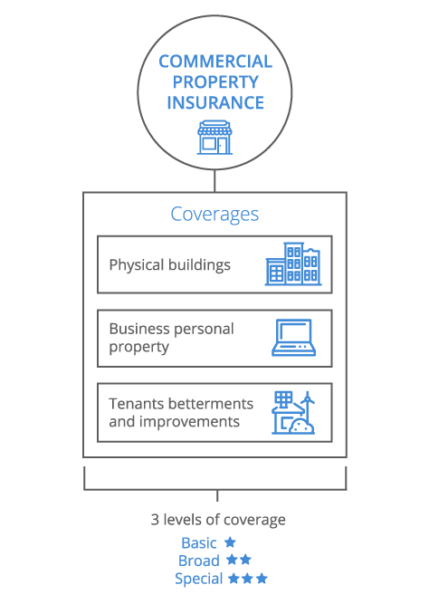 Commercial property insurance for small business coverwallet for Construction types insurance