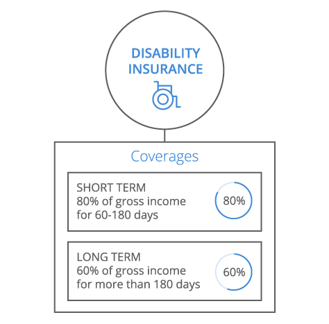 Disability Insurance Infographic - mobile