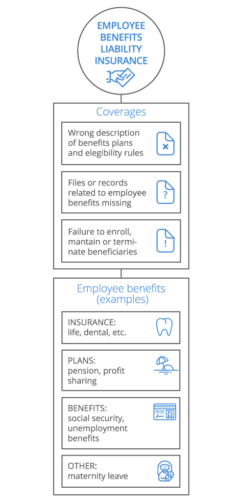 Employee Benefits Liability Infographic - mobile