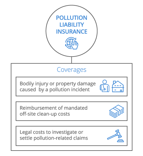 Pollution Liability