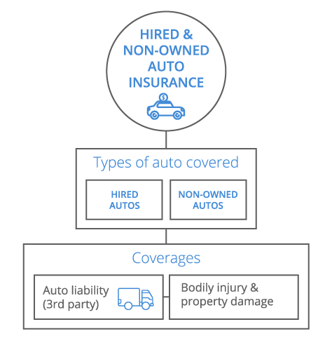 Hired & Non-Owned Auto Infographic - mobile