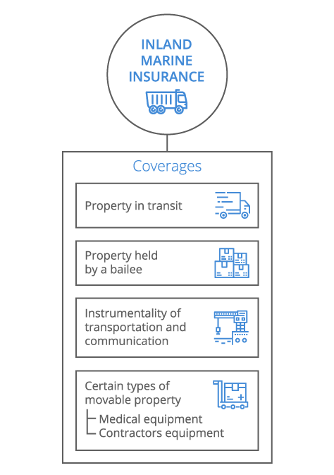 Inland Marine Infographic - mobile