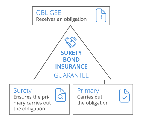 Surety Bond Infographic - mobile