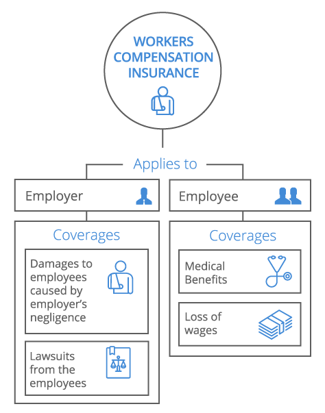 Workers Compensation Infographic - mobile
