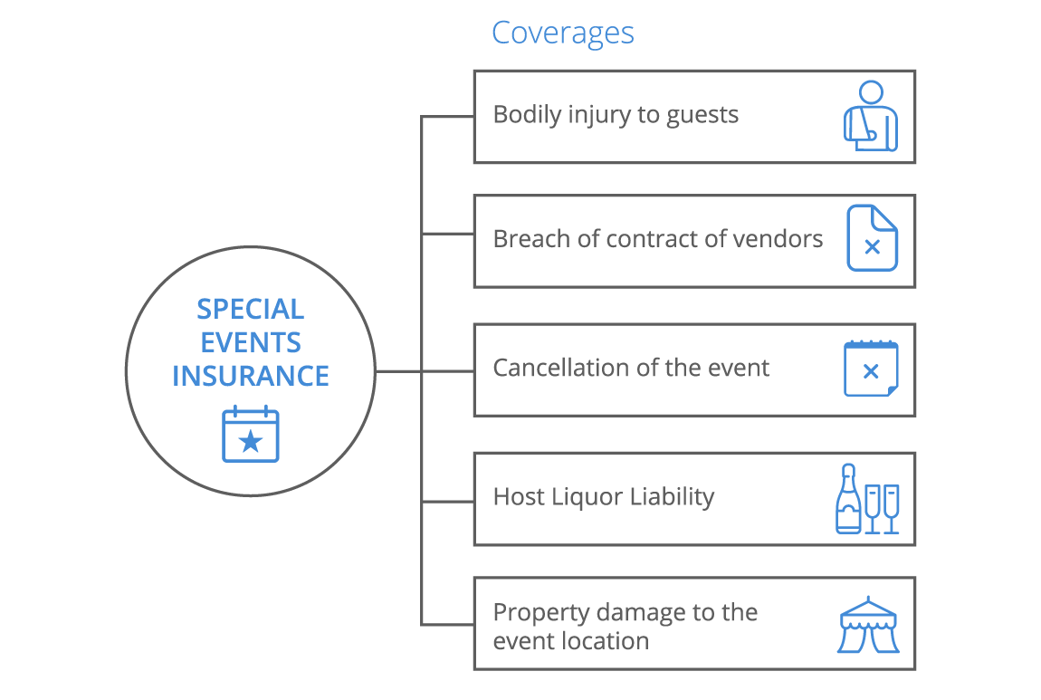 Event Insurance Quote Special Events Insurance For Small Businesses  Coverwallet