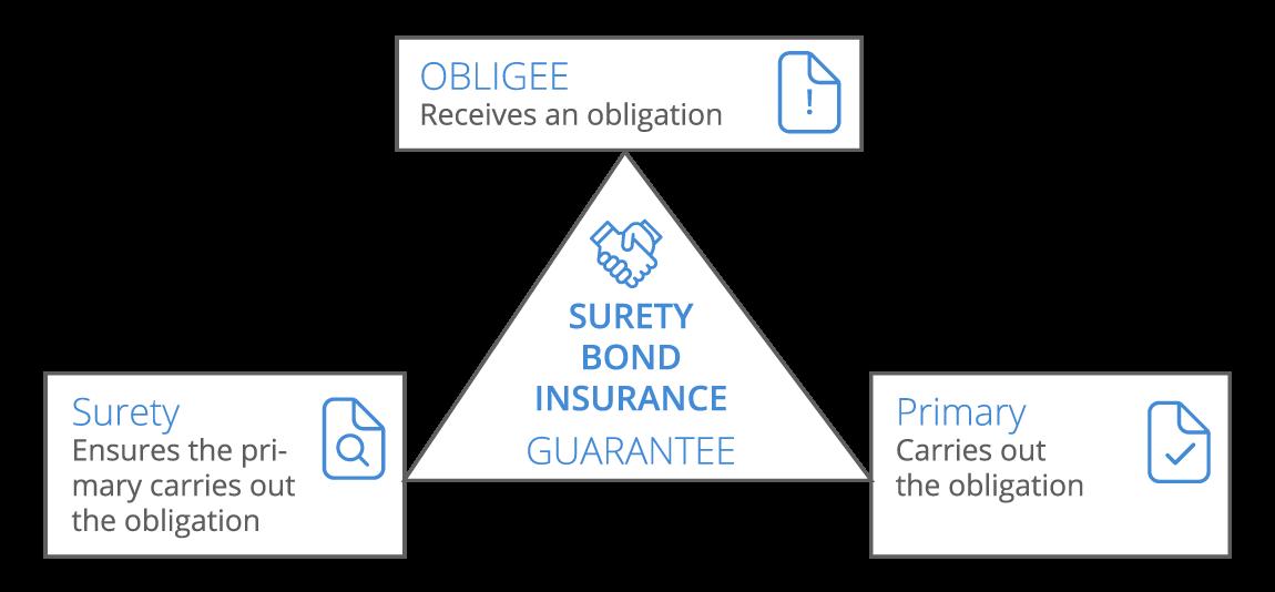 Surety Bond Infographic - desktop