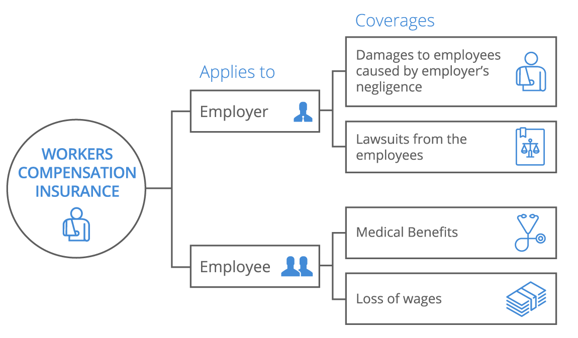 Workers Compensation Infographic - desktop